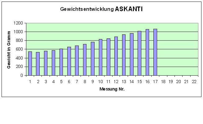 ASKANTI Diagramm 26.4.
